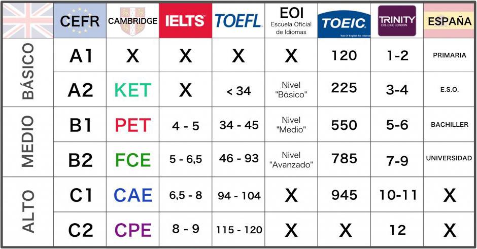 Equivalencia Certificados y Niveles de Inglés